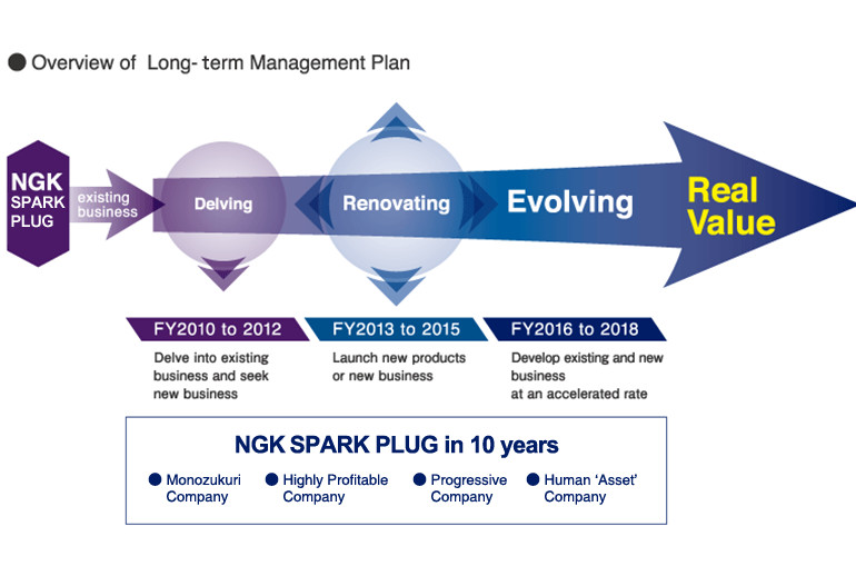 Long-term Management Plan - Philosophy and Strategy   NGK