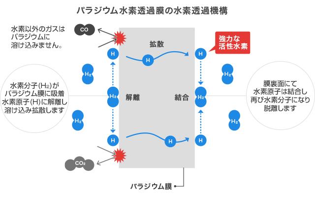 パラジウム(Pd)水素透過膜 - ...