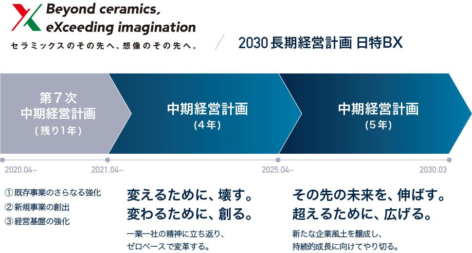 長期経営計画 - 経営方針 | 日本特殊陶業