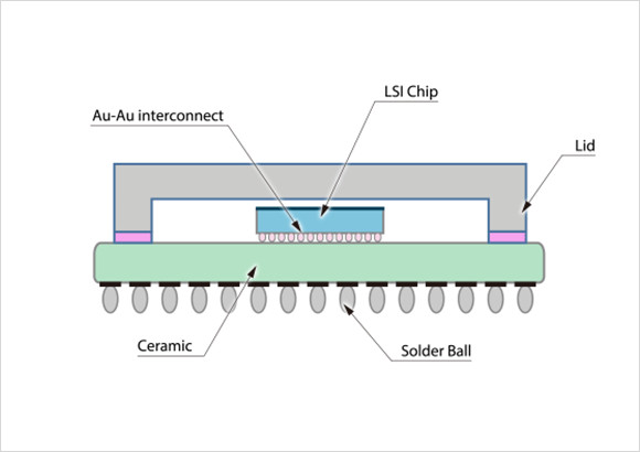 the protection of semiconductor chip products essay