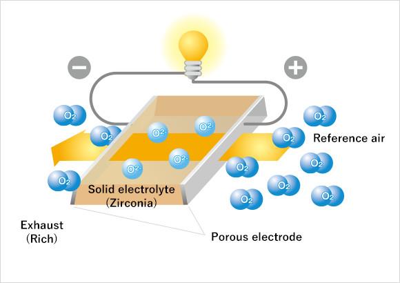 Zirconia Oxygen Sensor - Sensors | NGK SPARK PLUG CO , LTD