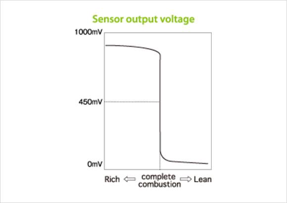 what is oxygen sensor